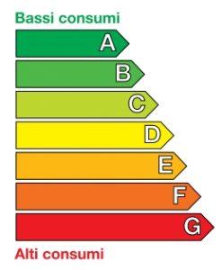 APE elenco classi energetiche